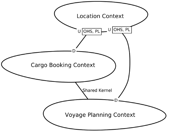 Graphical Context Map Example