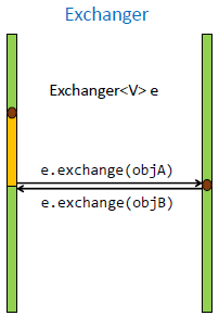 Exchanger