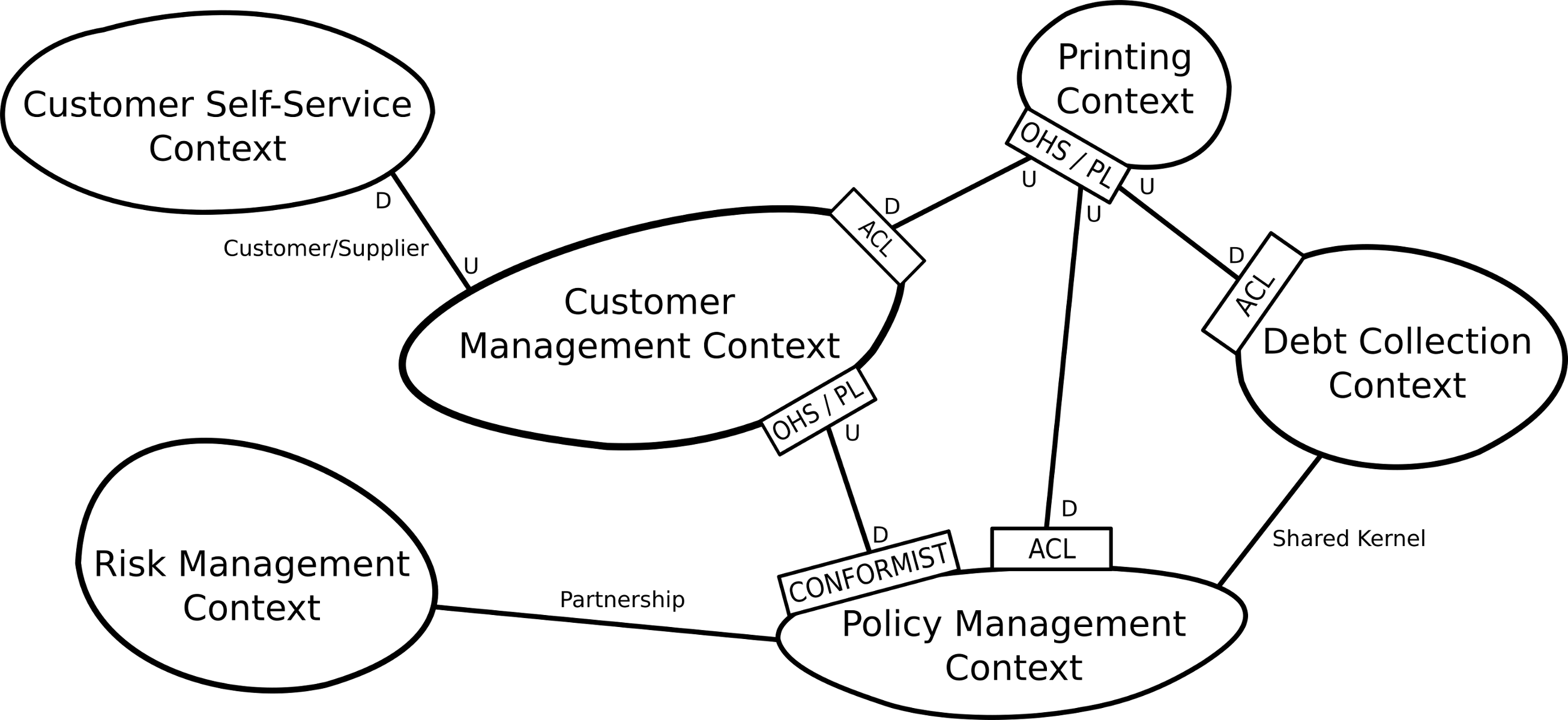 Example Context Map
